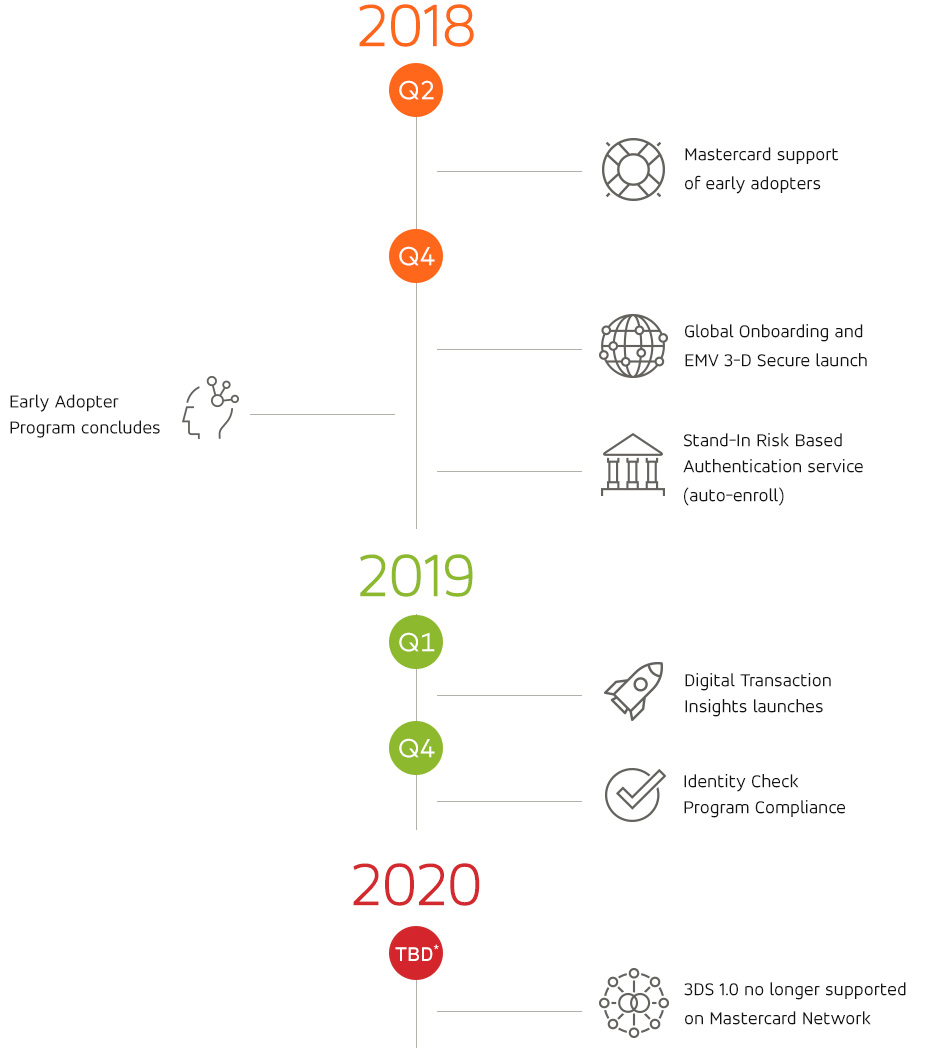 2018 Q2: Mastercard support of early adopters | 2018 Q4: Global Onboarding and EMV 3-D Secure launch, Stand-In Risk Based Authentication service (auto-enroll), Early Adopter Program concludes | 2019 Q1: Digital Transaction Insights launches | 2019 Q4: Identity Check Program Compliance | 2020 Q4: 3DS 1.0 no longer supported on Mastercard Network