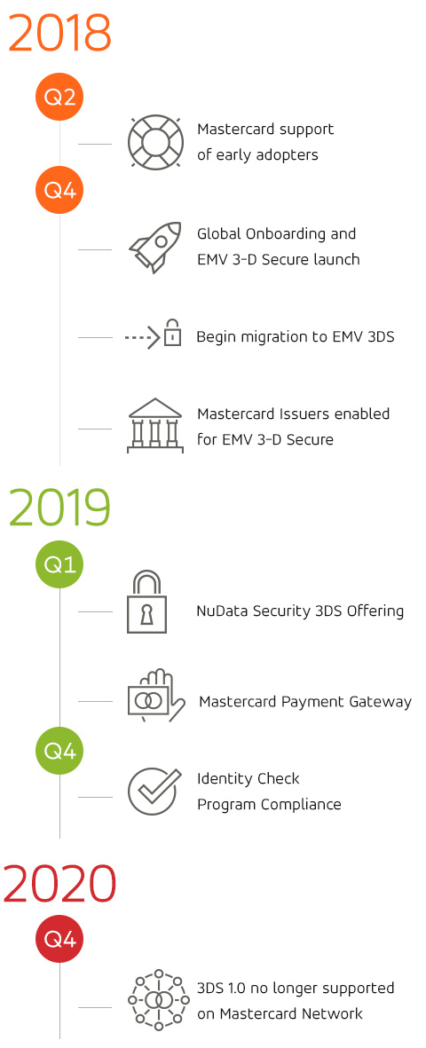 2018 Q2: Mastercard support of early adopters | 2018 Q4: Global Onboarding and EMV 3-D Secure launch; Mastercard Issuers enabled for EMV 3-D Secure; Begin migration to EMV 3DS | 2019 Q1: NuData Security 3DS Offering; Mastercard Payment Gateway | 2019 Q4: Identity Check Program Compliance | 2020 Q4: 3DS 1.0 no longer supported on Mastercard Network